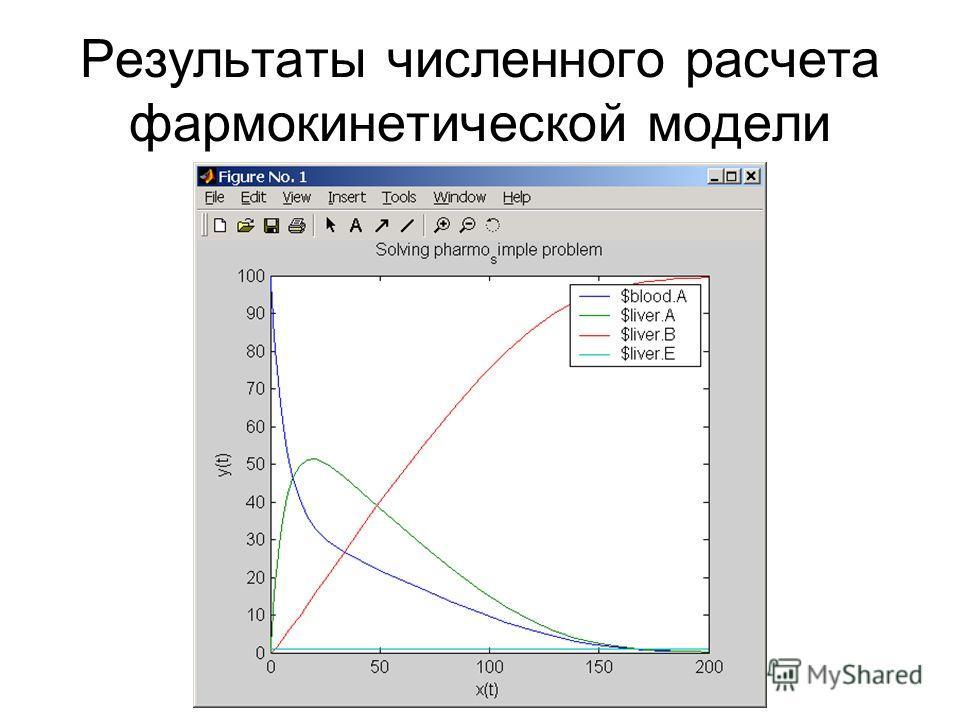 Результаты численного расчета фармокинетической модели