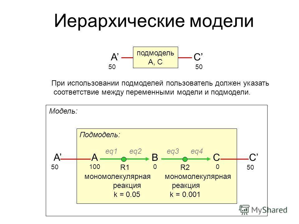 Подмодель: Иерархические модели A B eq1 eq2 R1 мономолекулярная реакция k = 0.05 C eq3 eq4 R2 мономолекулярная реакция k = 0.001 1000 0 Модель: A 5050 C 5050 A С 50505050 подмодель A, C При использовании подмоделей пользователь должен указать соответ
