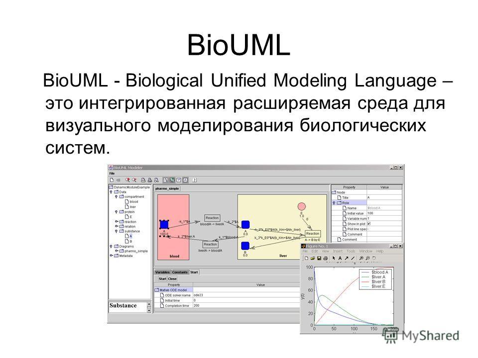 BioUML BioUML - Biological Unified Modeling Language – это интегрированная расширяемая среда для визуального моделирования биологических систем.