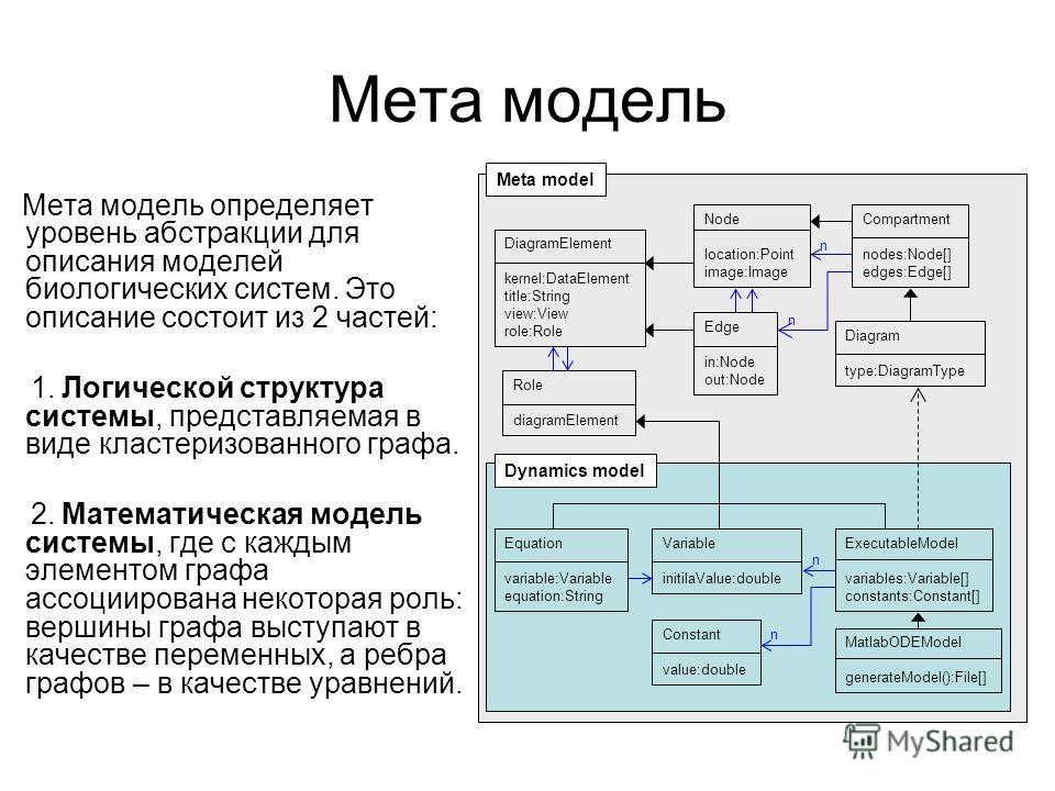 Мета модель Мета модель определяет уровень абстракции для описания моделей биологических систем. Это описание состоит из 2 частей: 1. Логической структура системы, представляемая в виде кластеризованного графа. 2. Математическая модель системы, где с