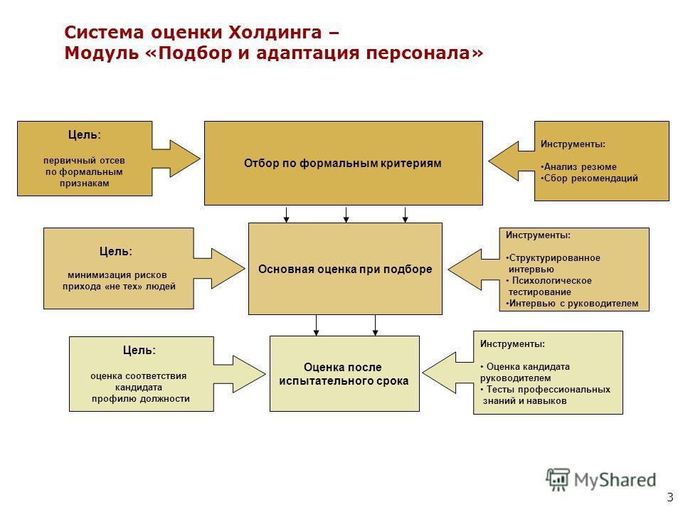 3 Система оценки Холдинга – Модуль «Подбор и адаптация персонала» Отбор по формальным критериям Основная оценка при подборе Оценка после испытательного срока Цель: первичный отсев по формальным признакам Цель: минимизация рисков прихода «не тех» люде