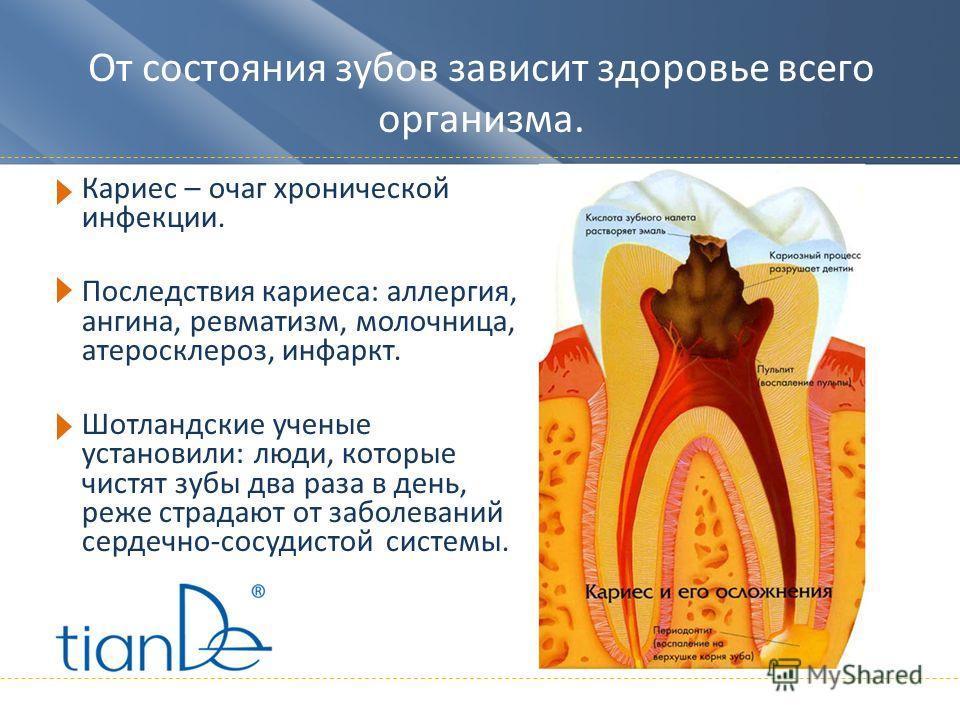 От состояния зубов зависит здоровье всего организма. Кариес – очаг хронической инфекции. Последствия кариеса: аллергия, ангина, ревматизм, молочница, атеросклероз, инфаркт. Шотландские ученые установили: люди, которые чистят зубы два раза в день, реж