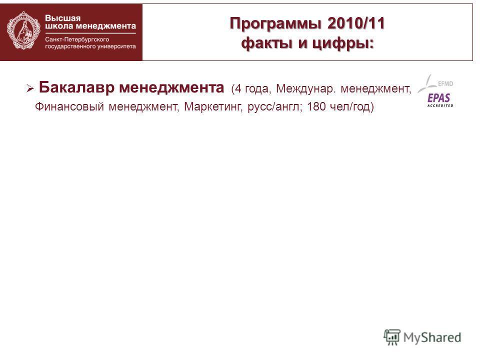 Программы 2010/11 факты и цифры: Бакалавр менеджмента (4 года, Междунар. менеджмент, Финансовый менеджмент, Маркетинг, русс/англ; 180 чел/год) Магистратура (2 года, англ.яз., 130 чел/год, GMAT, TOEFL) -Master in International Business (с 1999) -Maste