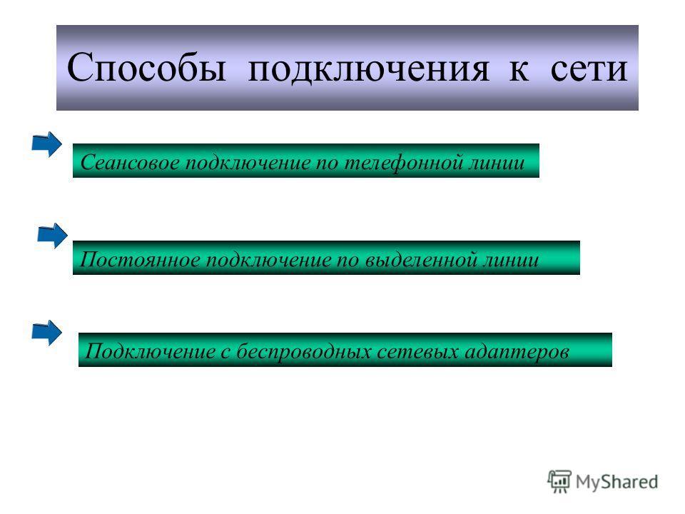 Способы подключения к сети Сеансовое подключение по телефонной линии Постоянное подключение по выделенной линии Подключение с беспроводных сетевых адаптеров