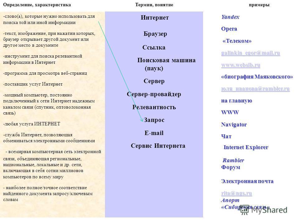 Определение, характеристикаТермин, понятиепримеры -слово(а), которые нужно использовать для поиска той или иной информации -текст, изображение, при нажатии которых, браузер открывает другой документ или другое место в документе -инструмент для поиска