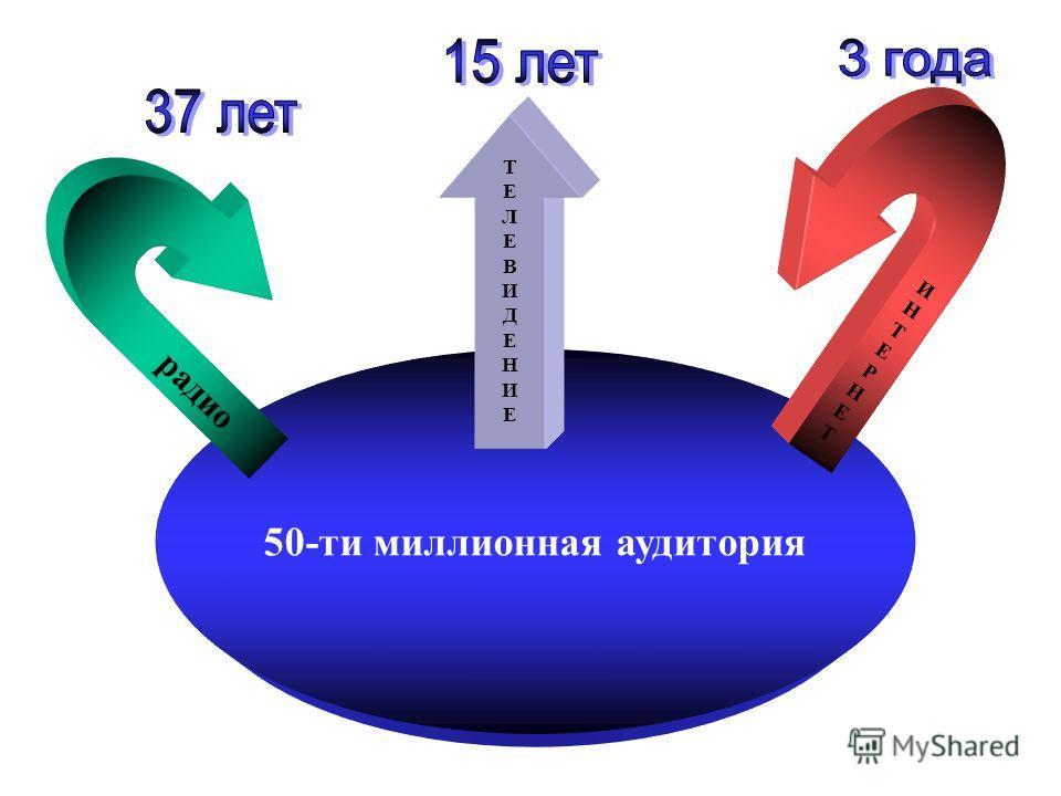 50-ти миллионная аудитория ИНТЕРНЕТИНТЕРНЕТ радио ТЕЛЕВИДЕНИЕТЕЛЕВИДЕНИЕ