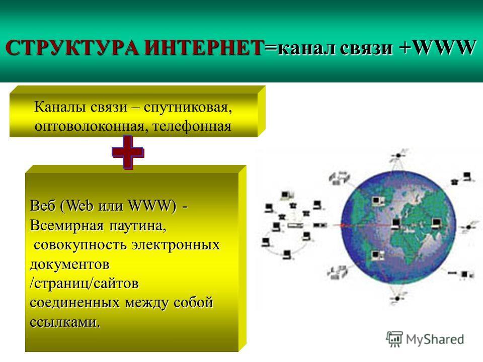 СТРУКТУРА ИНТЕРНЕТ=канал связи +WWW Веб (Web или WWW) - Всемирная паутина, совокупность электронных документов совокупность электронных документов /страниц/сайтов соединенных между собой ссылками. Каналы связи – спутниковая, оптоволоконная, телефонна