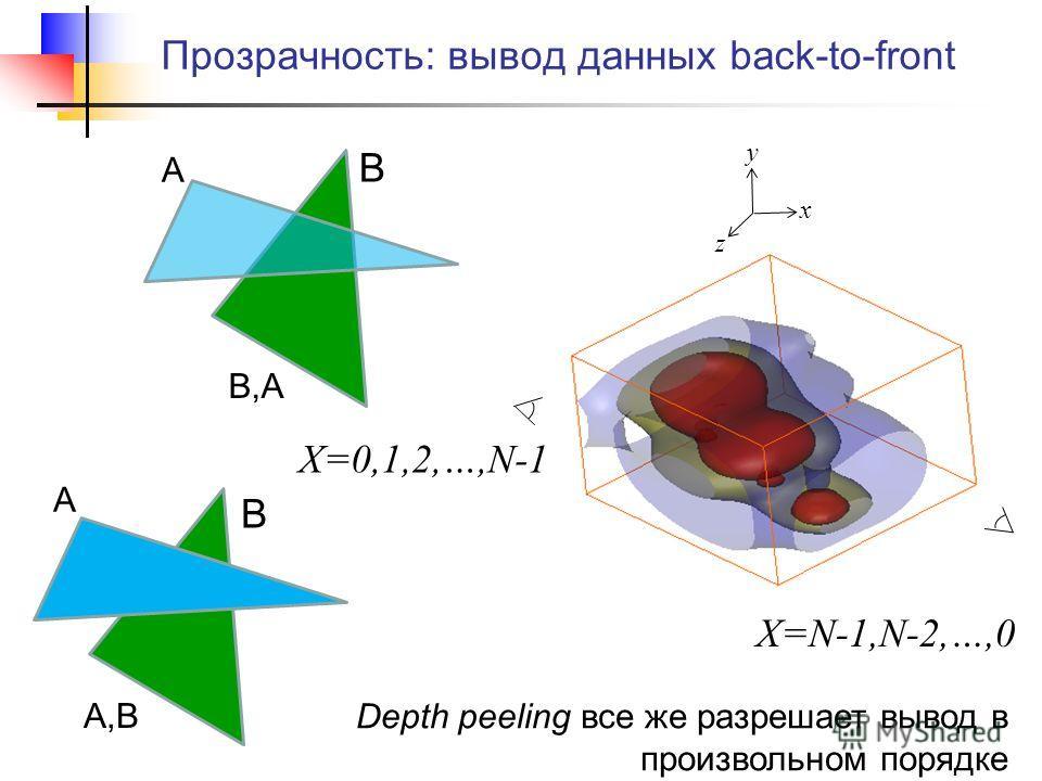 Прозрачность: вывод данных back-to-front А B А B B,A А,B X=0,1,2,…,N-1 y z x X=N-1,N-2,…,0 Depth peeling все же разрешает вывод в произвольном порядке
