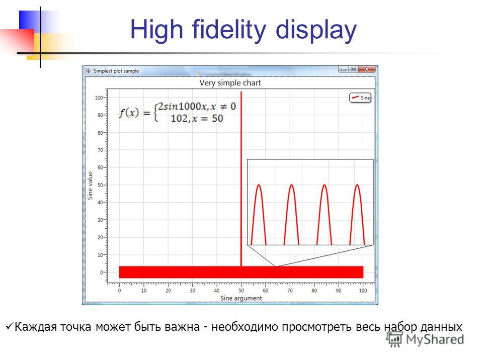 High fidelity display Каждая точка может быть важна - необходимо просмотреть весь набор данных