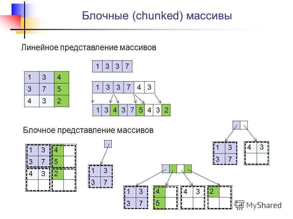 Блочные (сhunked) массивы Линейное представление массивов 134 375 432 1337 133743 134375432 134 375 432 Блочное представление массивов