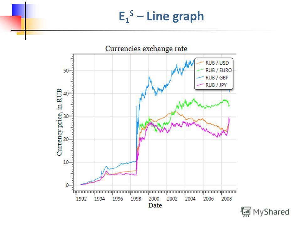 E 1 S – Line graph