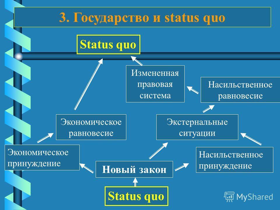 3. Государство и status quo Status quo Новый закон Экономическое принуждение Экономическое равновесие Насильственное принуждение Насильственное равновесие Экстернальные ситуации Измененная правовая система Status quo