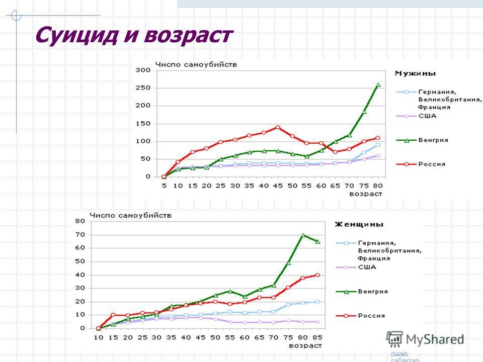 Ашық сабақтар Классификация ВОЗ (2008) Высокий и очень высокий уровень самоубийств (свыше 20 человек на 100 тыс. населения): Литва – 42 Белоруссия – 37 Россия – 36 Казахстан – 30 Венгрия - 28.5 Латвия – 26 Украина – 25 Япония – 24 Средний уровень сам