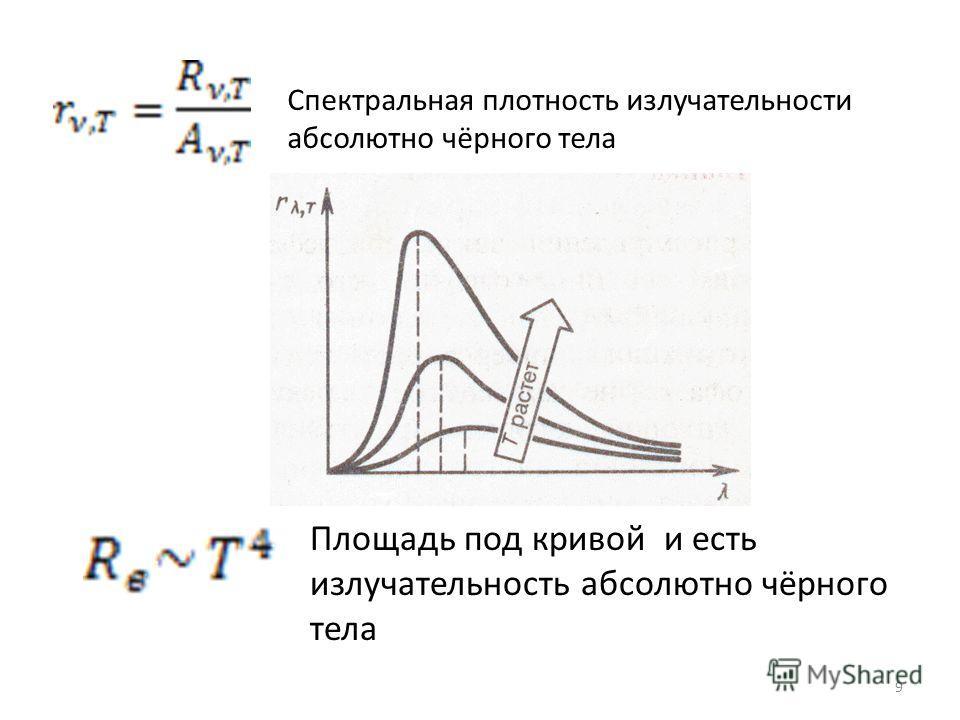 Спектральная плотность излучательности абсолютно чёрного тела Площадь под кривой и есть излучательность абсолютно чёрного тела 9