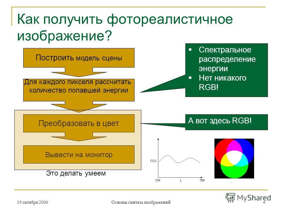 19 октября 2006 Основы синтеза изображений 4 Как получить фотореалистичное изображение? Построить модель сцены Для каждого пикселя рассчитать количество попавшей энергии Преобразовать в цвет Вывести на монитор Спектральное распределение энергии Нет н