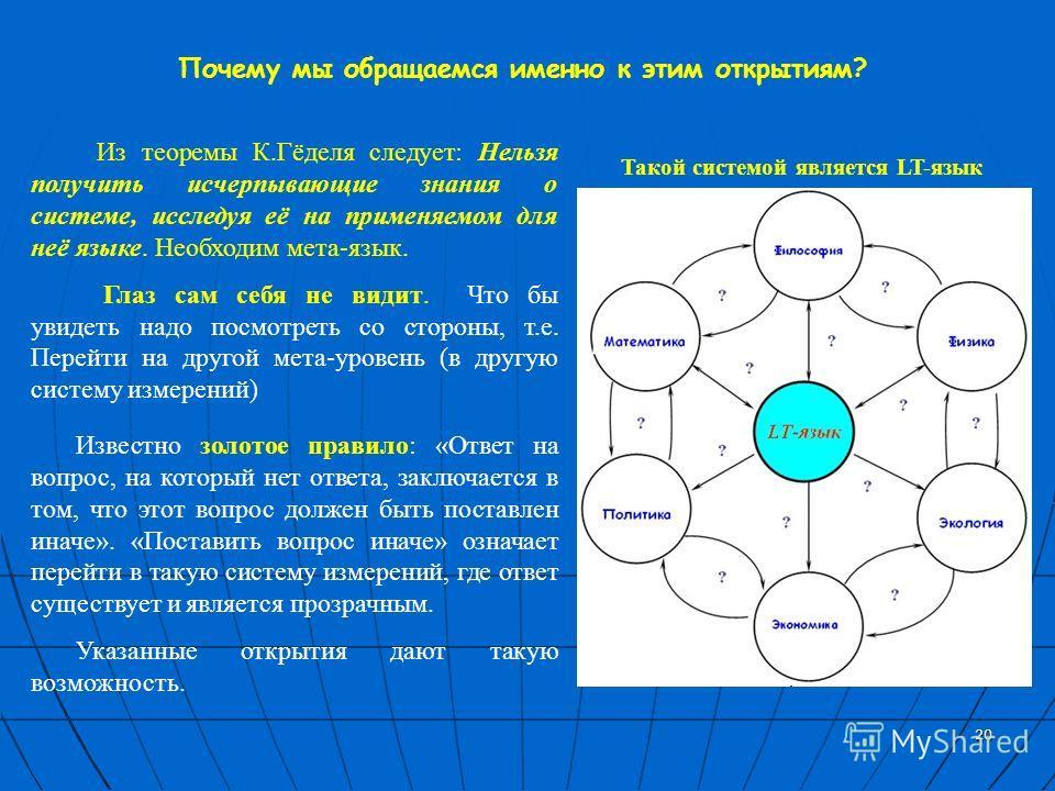 20 Почему мы обращаемся именно к этим открытиям? Из теоремы К.Гёделя следует: Нельзя получить исчерпывающие знания о системе, исследуя её на применяемом для неё языке. Необходим мета-язык. Глаз сам себя не видит. Что бы увидеть надо посмотреть со сто