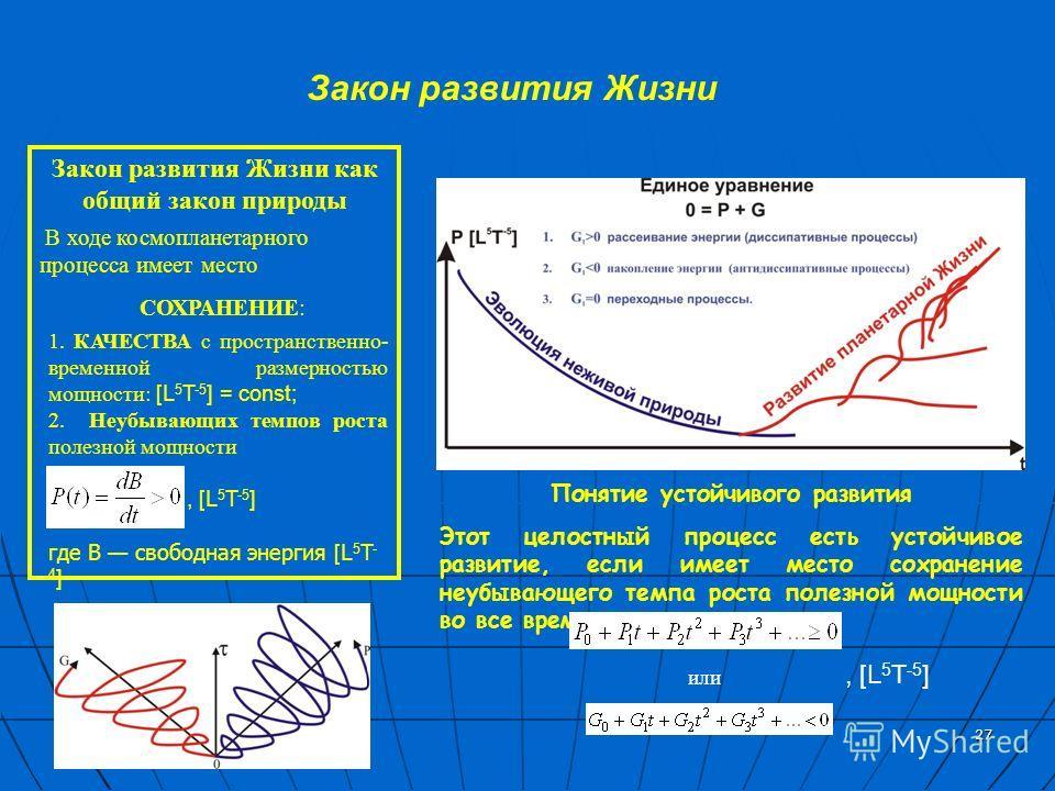 27 Закон развития Жизни 1. КАЧЕСТВА с пространственно- временной размерностью мощности: [L 5 T -5 ] = const; 2. Неубывающих темпов роста полезной мощности, [L 5 T -5 ] где В свободная энергия [L 5 T - 4 ] Закон развития Жизни как общий закон природы