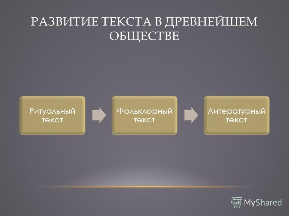 РАЗВИТИЕ ТЕКСТА В ДРЕВНЕЙШЕМ ОБЩЕСТВЕ Ритуальный текст Фольклорный текст Литературный текст