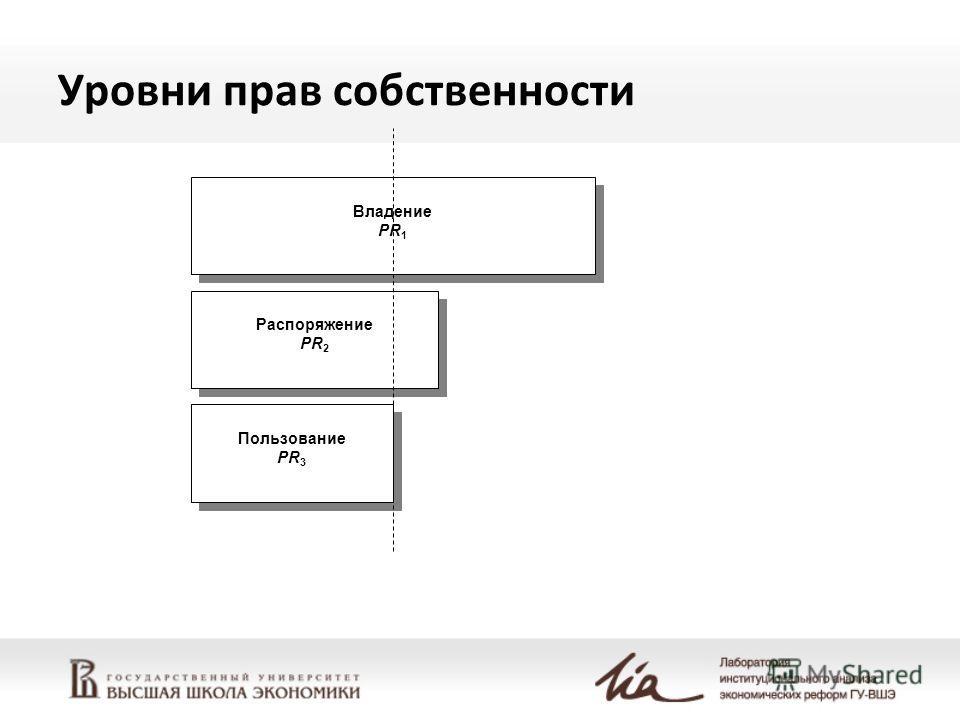 Уровни прав собственности Владение PR 1 Владение PR 1 Распоряжение PR 2 Распоряжение PR 2 Пользование PR 3 Пользование PR 3