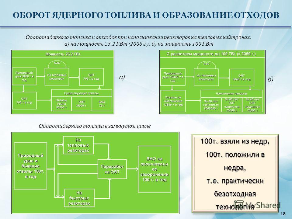 ОБОРОТ ЯДЕРНОГО ТОПЛИВА И ОБРАЗОВАНИЕ ОТХОДОВ Оборот ядерного топлива и отходов при использовании реакторов на тепловых нейтронах: а) на мощность 23,2 ГВт (2008 г.); б) на мощность 100 ГВт а) б) Оборот ядерного топлива в замкнутом цикле 100т. взяли и