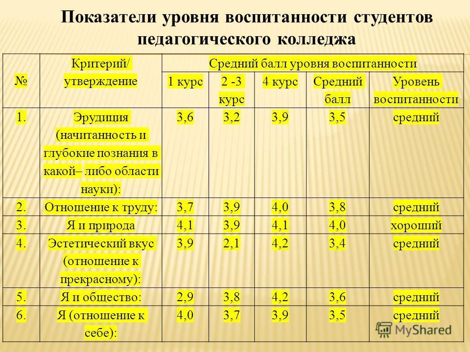 Критерий/ утверждение Средний балл уровня воспитанности 1 курс 2 -3 курс 4 курс Средний балл Уровень воспитанности 1. Эрудиция (начитанность и глубокие познания в какой– либо области науки): 3,63,23,93,5средний 2.Отношение к труду:3,73,94,03,8средний