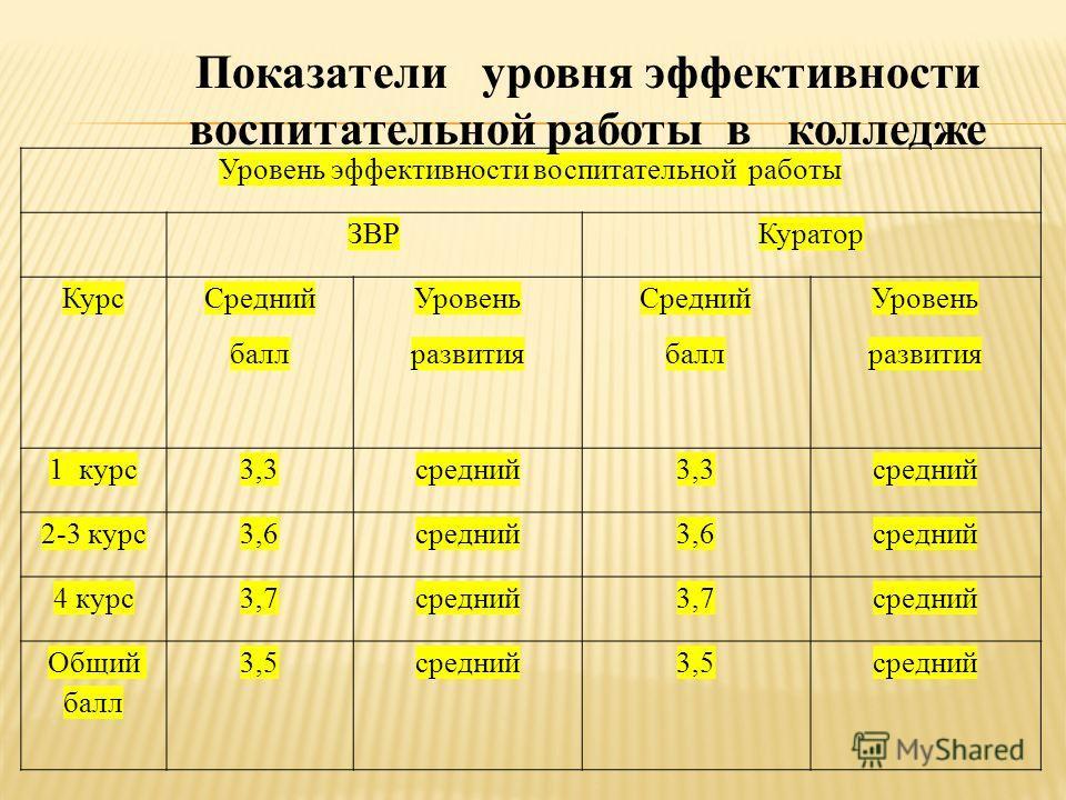 Уровень эффективности воспитательной работы ЗВРКуратор Курс Средний балл Уровень развития Средний балл Уровень развития 1 курс3,3средний3,3средний 2-3 курс3,6средний3,6средний 4 курс3,7средний3,7средний Общий балл 3,5средний3,5средний Показатели уров