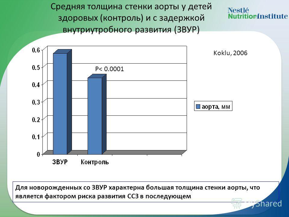 Средняя толщина стенки аорты у детей здоровых (контроль) и с задержкой внутриутробного развития (ЗВУР) Р< 0.0001 Для новорожденных со ЗВУР характерна большая толщина стенки аорты, что является фактором риска развития ССЗ в последующем Koklu, 2006