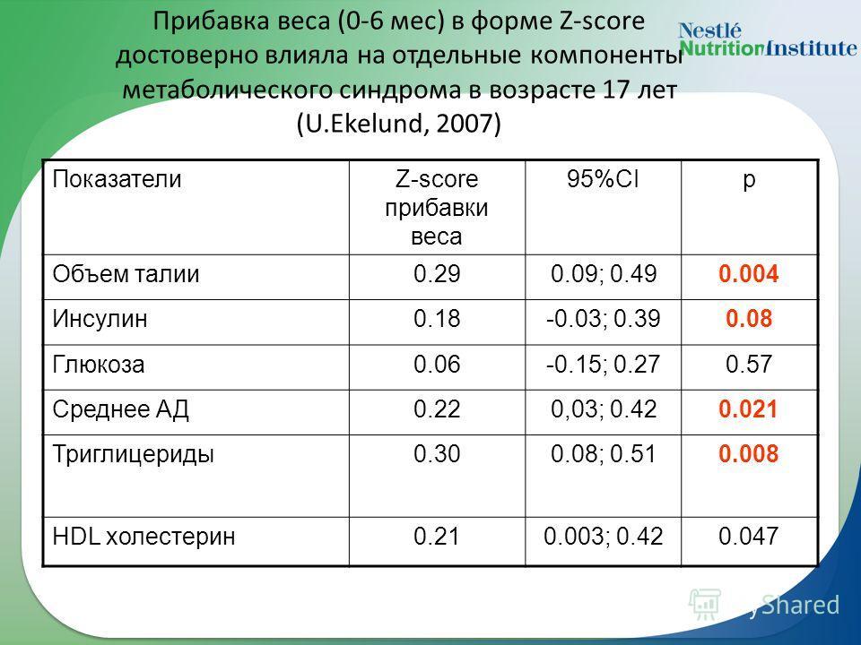 Прибавка веса (0-6 мес) в форме Z-score достоверно влияла на отдельные компоненты метаболического синдрома в возрасте 17 лет (U.Ekelund, 2007) ПоказателиZ-score прибавки веса 95%CIp Объем талии0.290.09; 0.490.004 Инсулин0.18-0.03; 0.390.08 Глюкоза0.0