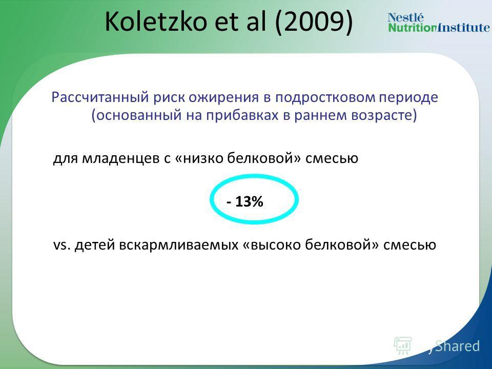 Koletzko et al (2009) Рассчитанный риск ожирения в подростковом периоде (основанный на прибавках в раннем возрасте) для младенцев с «низко белковой» смесью - 13% vs. детей вскармливаемых «высоко белковой» смесью