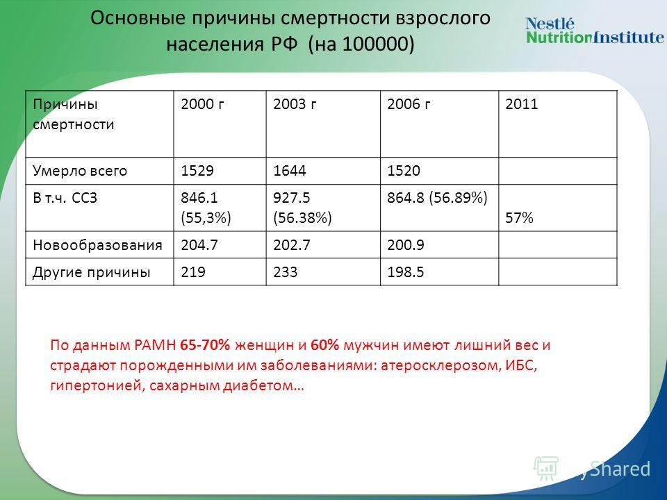 Основные причины смертности взрослого населения РФ (на 100000) Причины смертности 2000 г2003 г2006 г2011 Умерло всего152916441520 В т.ч. ССЗ846.1 (55,3%) 927.5 (56.38%) 864.8 (56.89%) 57% Новообразования204.7202.7200.9 Другие причины219233198.5 По да