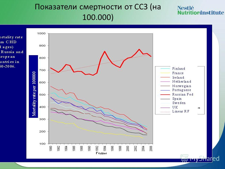 Показатели смертности от ССЗ (на 100.000)
