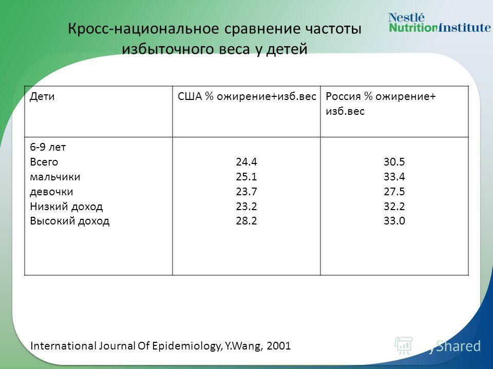 Кросс-национальное сравнение частоты избыточного веса у детей ДетиСША % ожирение+изб.весРоссия % ожирение+ изб.вес 6-9 лет Всего мальчики девочки Низкий доход Высокий доход 24.4 25.1 23.7 23.2 28.2 30.5 33.4 27.5 32.2 33.0 International Journal Of Ep