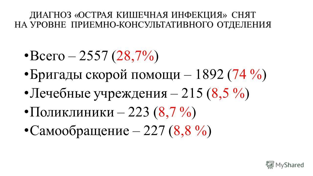 ДИАГНОЗ «ОСТРАЯ КИШЕЧНАЯ ИНФЕКЦИЯ» СНЯТ НА УРОВНЕ ПРИЕМНО-КОНСУЛЬТАТИВНОГО ОТДЕЛЕНИЯ Всего – 2557 (28,7%) Бригады скорой помощи – 1892 (74 %) Лечебные учреждения – 215 (8,5 %) Поликлиники – 223 (8,7 %) Самообращение – 227 (8,8 %)