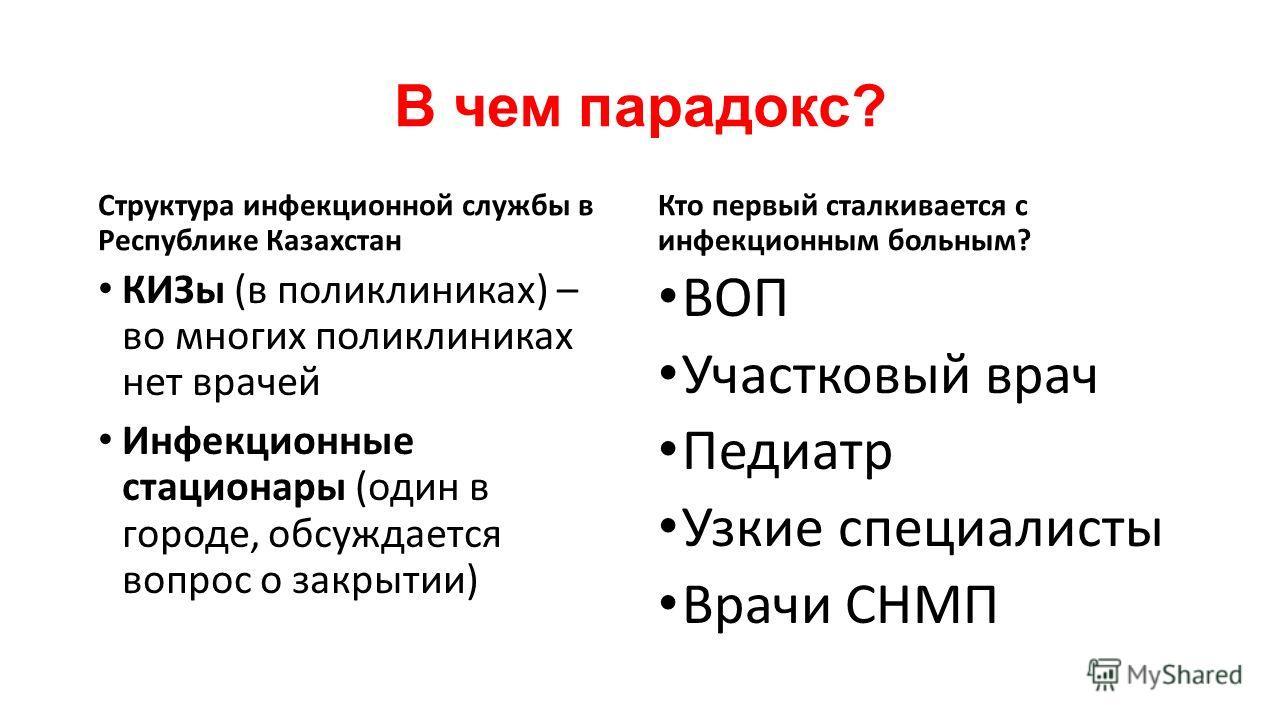 В чем парадокс? Структура инфекционной службы в Республике Казахстан КИЗы (в поликлиниках) – во многих поликлиниках нет врачей Инфекционные стационары (один в городе, обсуждается вопрос о закрытии) Кто первый сталкивается с инфекционным больным? ВОП