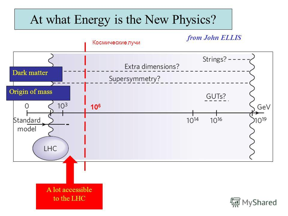 At what Energy is the New Physics? A lot accessible to the LHC Dark matter Origin of mass from John ELLIS Космические лучи 10 6