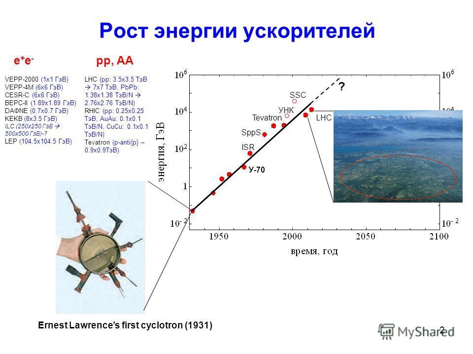 2 Рост энергии ускорителей LHCTevatron Ernest Lawrences first cyclotron (1931) ? SSC У-70 ISR SppS VEPP-2000 (1x1 ГэВ) VEPP-4M (6x6 ГэВ) CESR-C (6x6 ГэВ) BEPC-II (1.89x1.89 ГэВ) DAФNE (0.7x0.7 ГэВ) KEKB (8x3.5 ГэВ) ILC (250x250 ГэВ 500x500 ГэВ)-? LEP