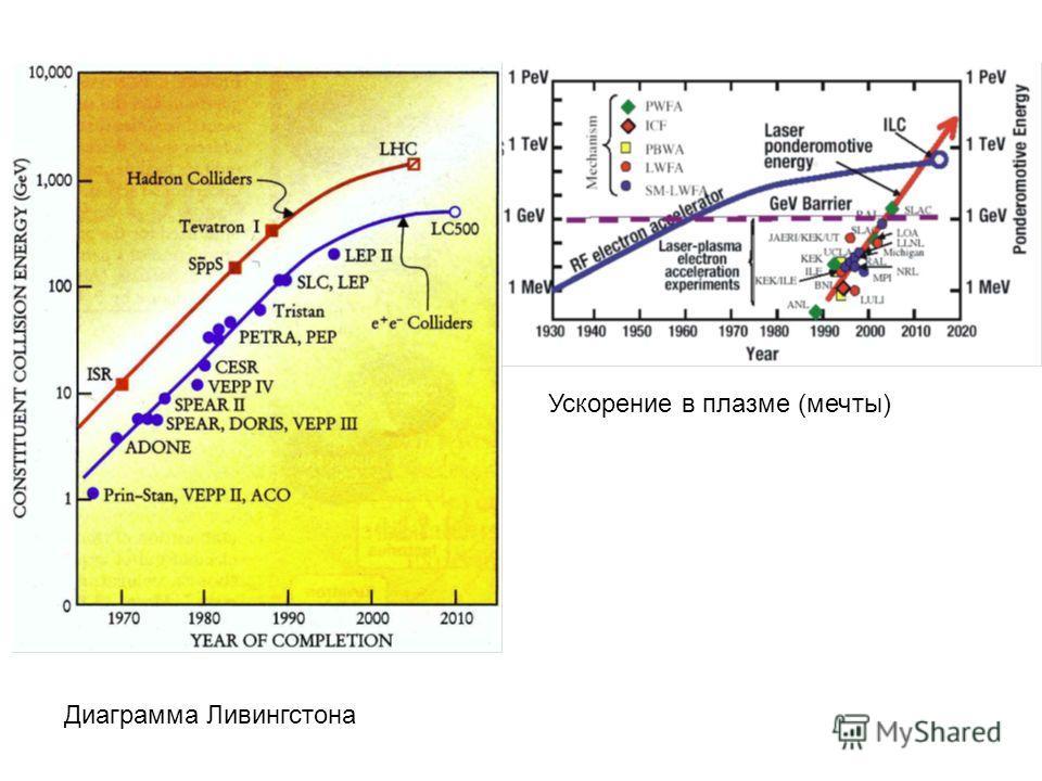 Диаграмма Ливингстона Ускорение в плазме (мечты)
