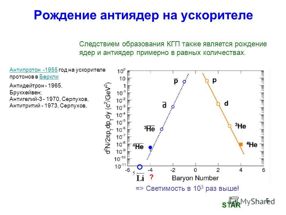 5 Рождение антиядер на ускорителе STAR Следствием образования КГП также является рождение ядер и антиядер примерно в равных количествах. ? => Светимость в 10 3 раз выше! Антипротон -1955Антипротон -1955 год на ускорителе протонов в БерклиБеркли Антид