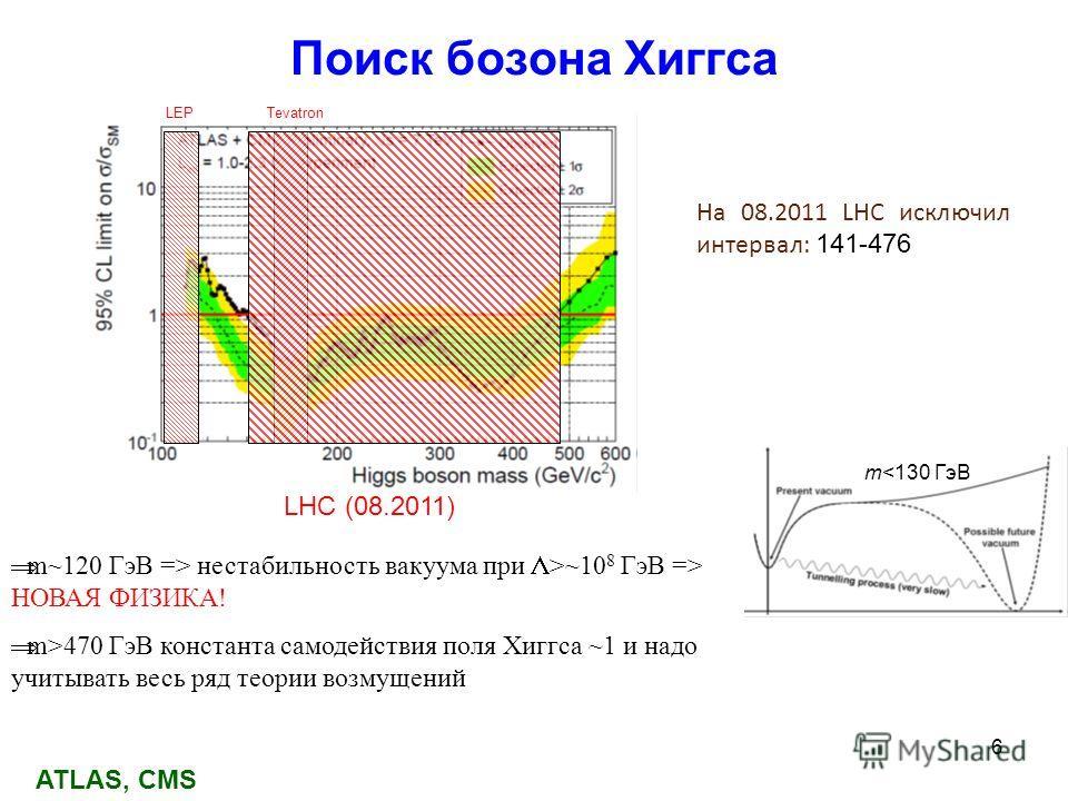 6 Поиск бозона Хиггса LEPTevatron На 08.2011 LHC исключил интервал: 141-476 LHC (08.2011) m~120 ГэВ => нестабильность вакуума при >~10 8 ГэВ => НОВАЯ ФИЗИКА! m>470 ГэВ константа самодействия поля Хиггса ~1 и надо учитывать весь ряд теории возмущений
