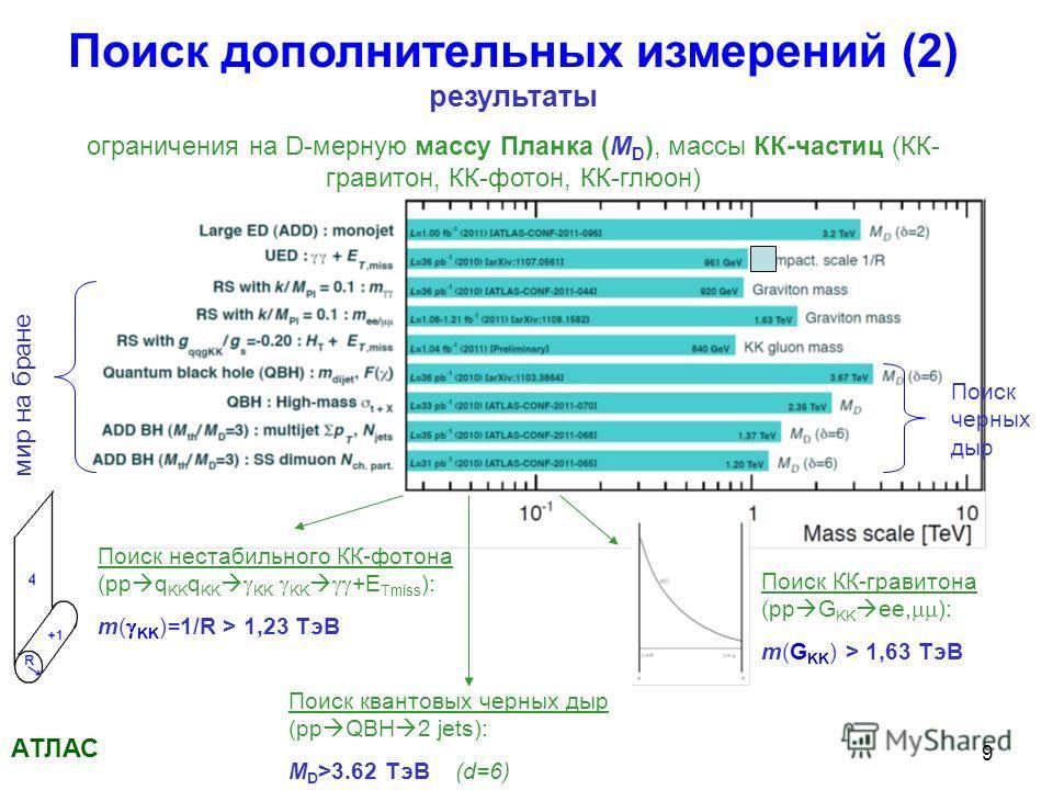 9 Поиск дополнительных измерений (2) результаты ограничения на D-мерную массу Планка (M D ), массы КК-частиц (КК- гравитон, КК-фотон, КК-глюон) АТЛАС мир на бране Поиск черных дыр Поиск нестабильного КК-фотона (pp q KK q KK KK KK +E Tmiss ): m( KK )=
