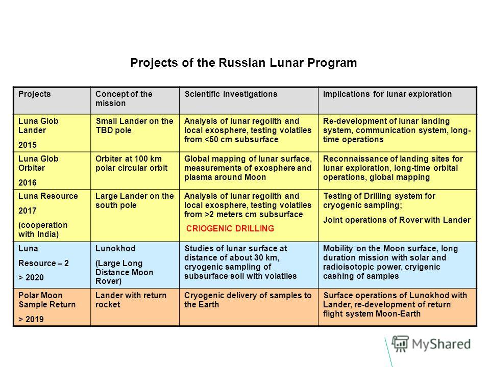 Projects of the Russian Lunar Program ProjectsConcept of the mission Scientific investigationsImplications for lunar exploration Luna Glob Lander 2015 Small Lander on the TBD pole Analysis of lunar regolith and local exosphere, testing volatiles from