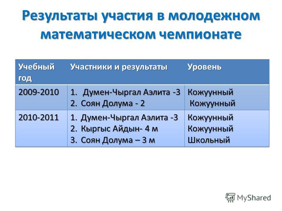 Результаты участия в молодежном математическом чемпионате