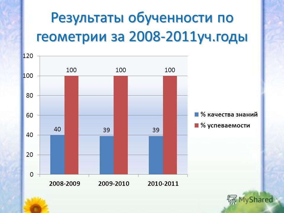 Результаты обученности по геометрии за 2008-2011уч.годы