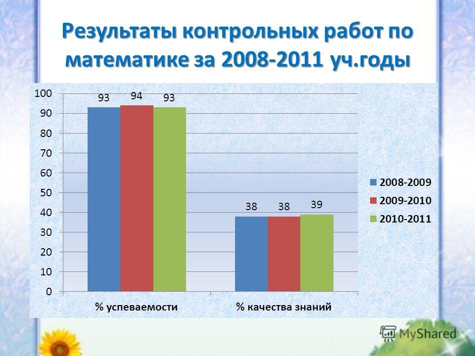 Результаты контрольных работ по математике за 2008-2011 уч.годы