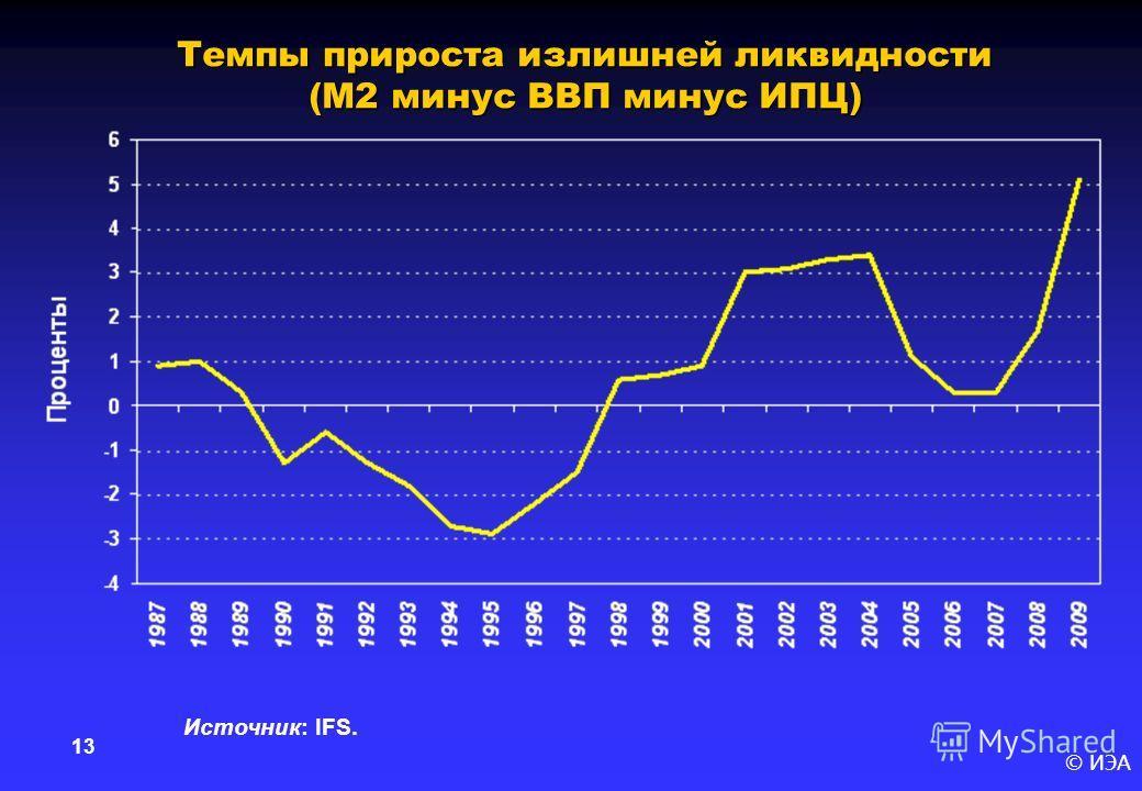 © ИЭА 13 Темпы прироста излишней ликвидности (М2 минус ВВП минус ИПЦ) Источник: IFS.