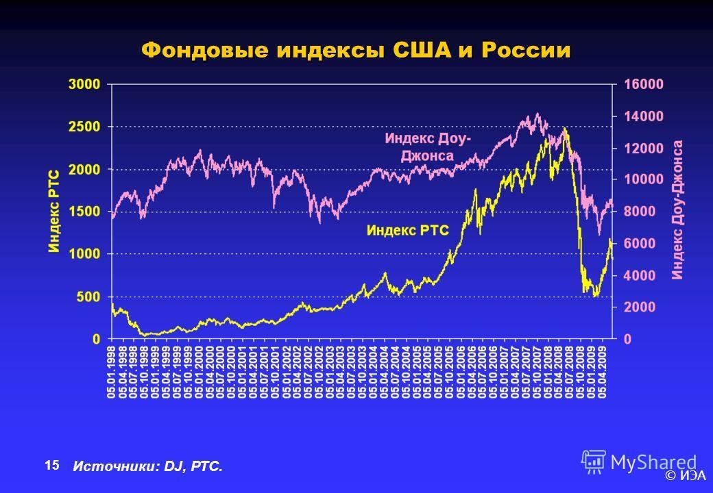© ИЭА 15 Фондовые индексы США и России Источники: DJ, РТС.