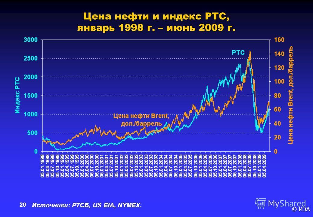 © ИЭА 20 Цена нефти и индекс РТС, январь 1998 г. – июнь 2009 г. Источники: РТСБ, US EIA, NYMEX.
