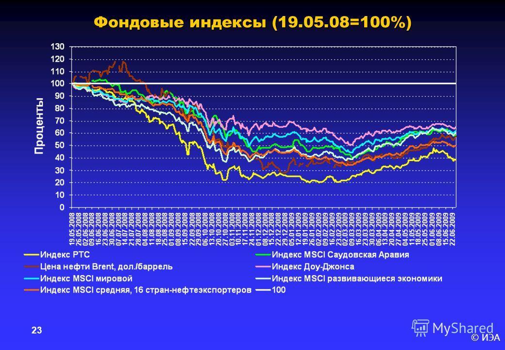 © ИЭА 23 Фондовые индексы (19.05.08=100%)