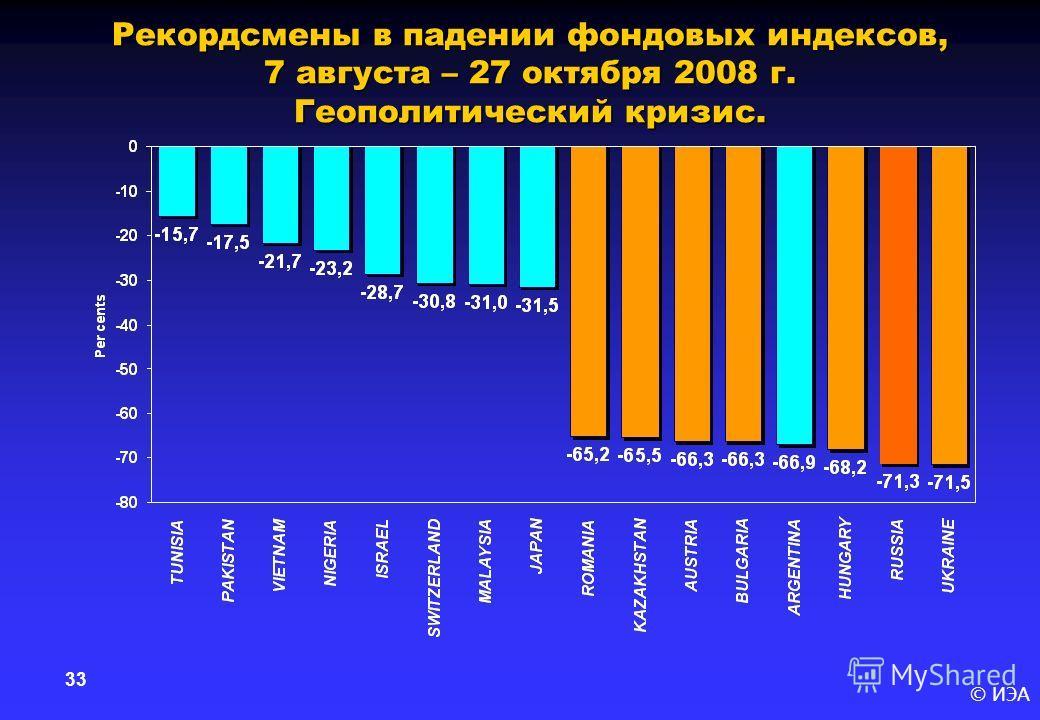 © ИЭА 33 Рекордсмены в падении фондовых индексов, 7 августа – 27 октября 2008 г. Геополитический кризис.
