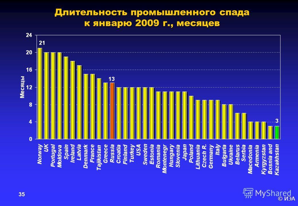 © ИЭА 35 Длительность промышленного спада к январю 2009 г., месяцев
